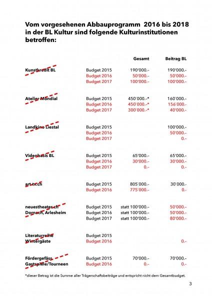 Seiten aus Sparmassnahmen kulturelles.bl_Seite3